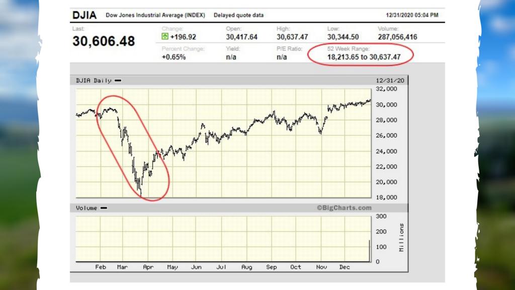 2020 Dow Jones Industrial Average Index