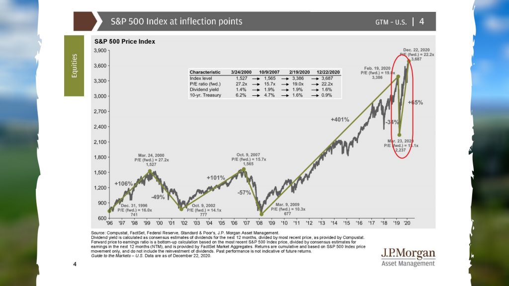 S&P 500 Index at Inflection Points December 31, 2020