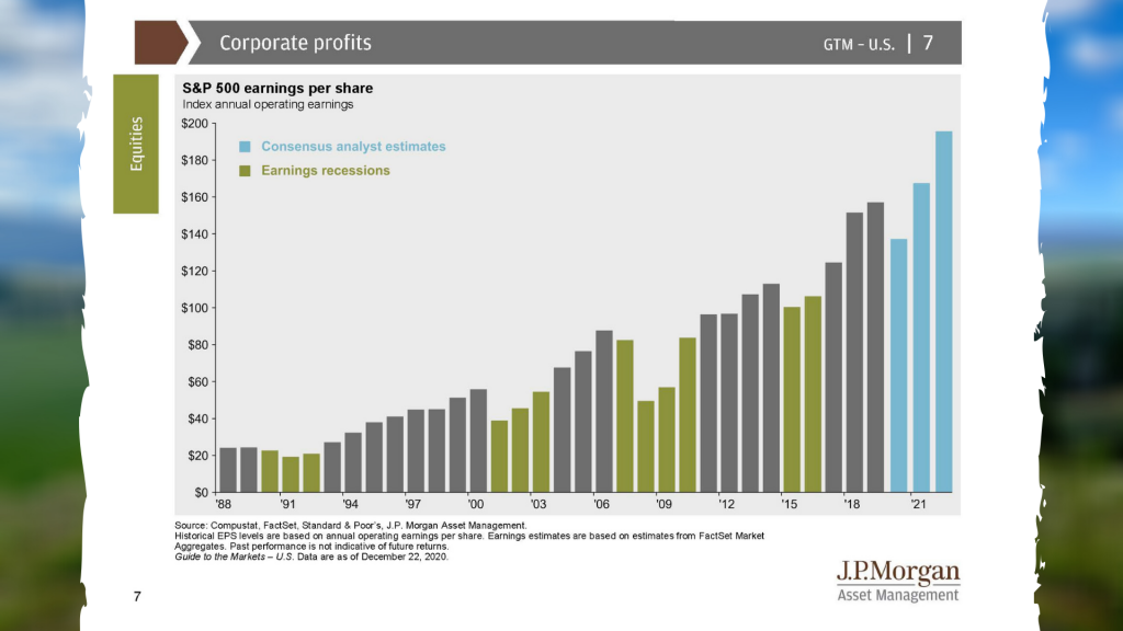 S&P 500 Earnings By Share Corporate Profit