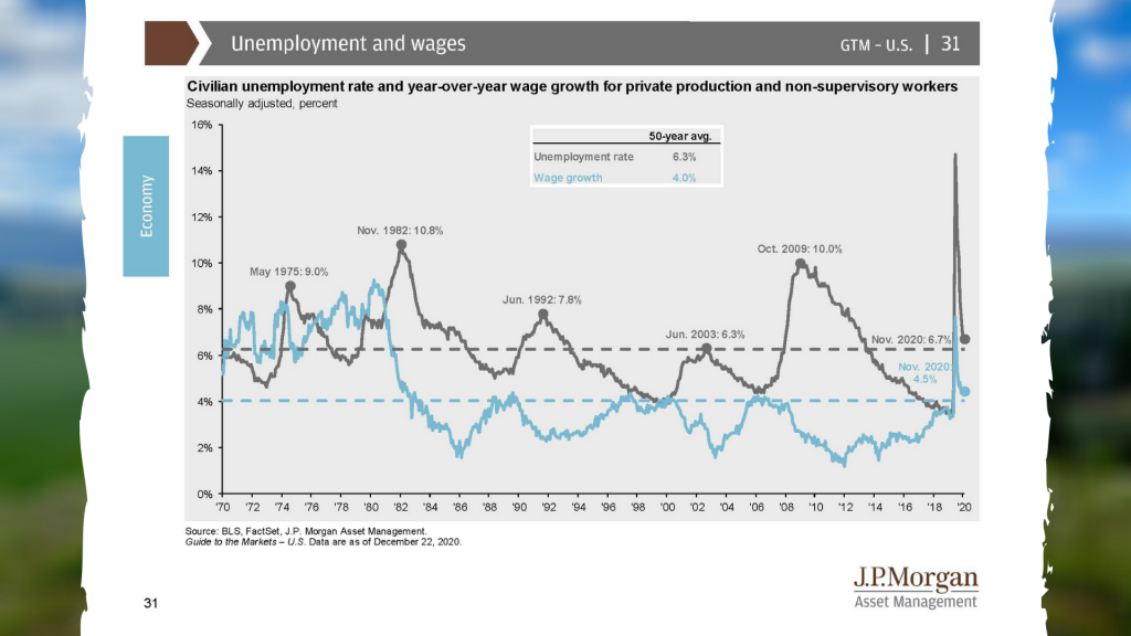 Unemployment & Wages