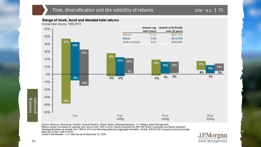 Range of stock, bond and blended total returns