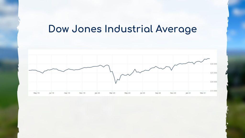 2021-03-31 Dow Jones Industrial Average Chart
