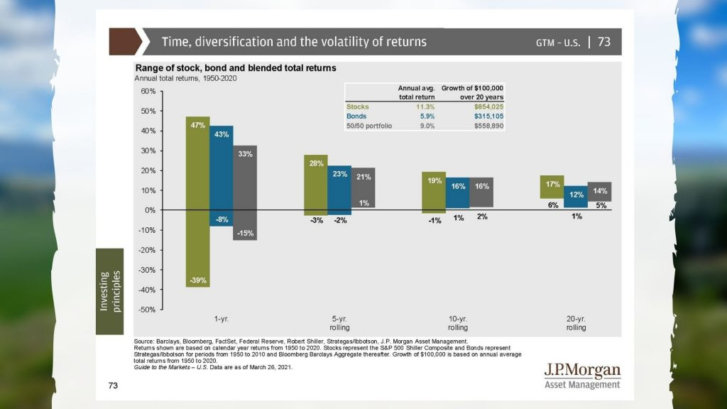 March 26 2021 JP Morgan Time, Diversification and the volatility of returns chart