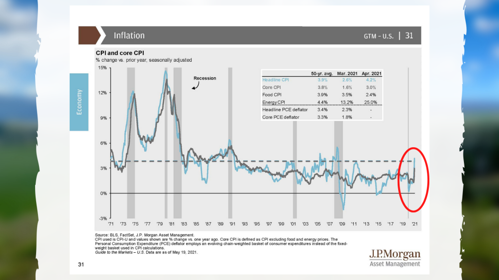 CPI and Core CPI Inflation 2021-05-26