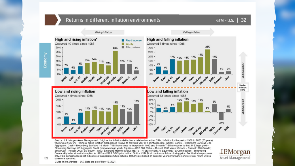 Returns in different inflation environments 2021-05-26